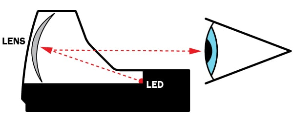 Illustration of the basic workings of an optical reflex sight